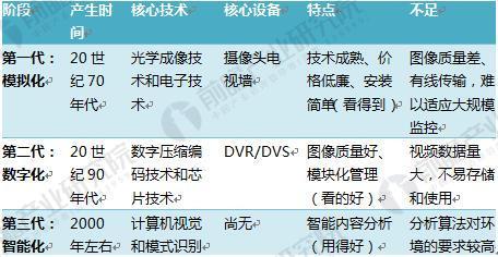 中国视频监控设备市场规模过千亿