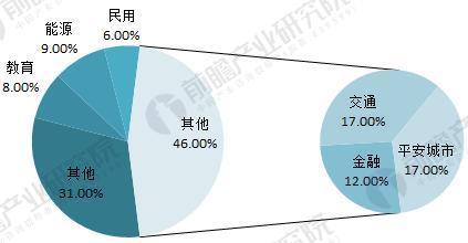 中国视频监控装备市场范围过千亿