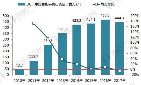 2015年手机出货量排名 橡胶业中国制造业