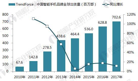十张图看清2017中国智能手机市场排名:华为第一OPPO第二