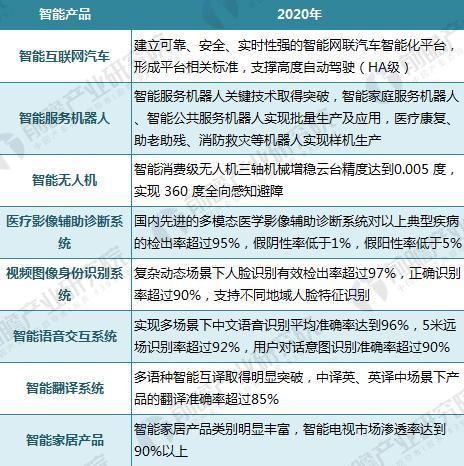 政策为人工智能添助力 2030年ai产业规模将超万亿