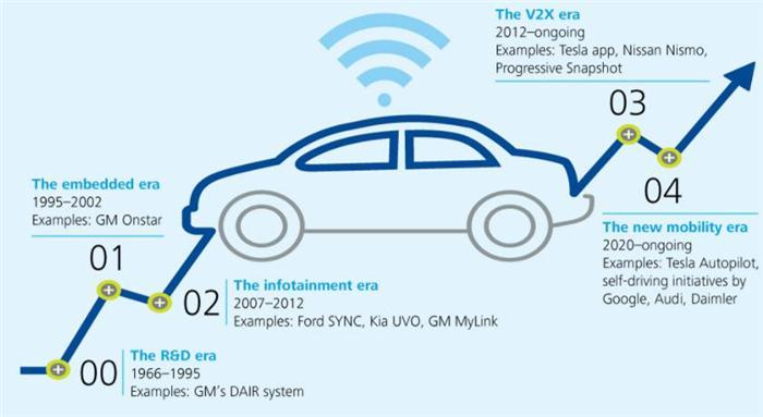 一文了解数据平台对互联及自动驾驶汽车的重要意义