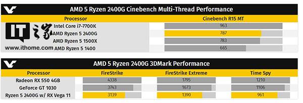 AMD Ryzen 5 2400G处理器偷跑:GPU性能可圈可点