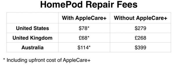 苹果给出HomePod维修报价:不能部件级维修,整体更换要279美元