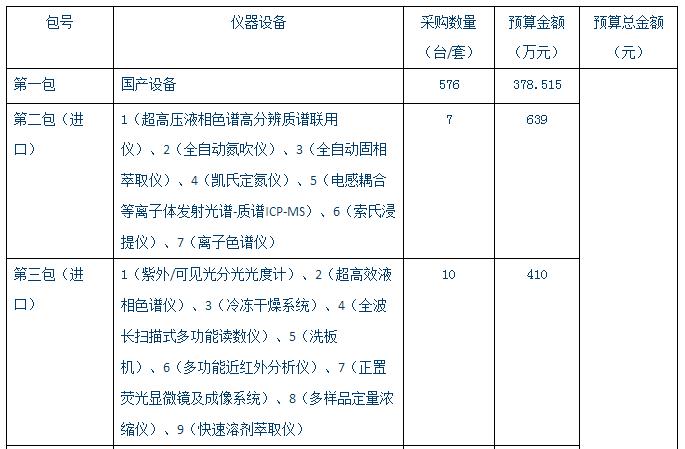 年关再曝大单 贵州大学2925万采购大批仪器设备