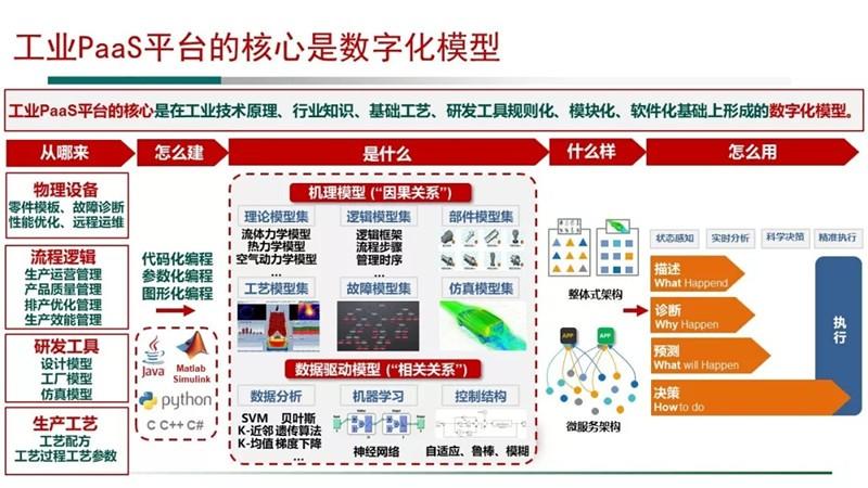 工信部安司长:深化对工业互联网平台的认识