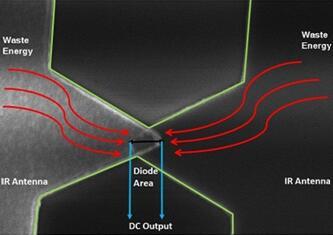 一种新型量子隧穿二极管 可吸收红外辐射发电