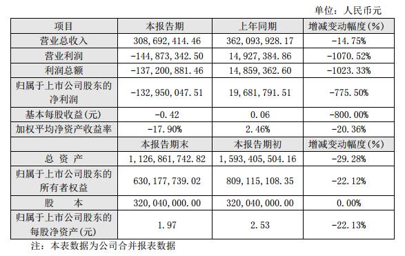 邦讯技术2017年业绩快报:由盈转亏