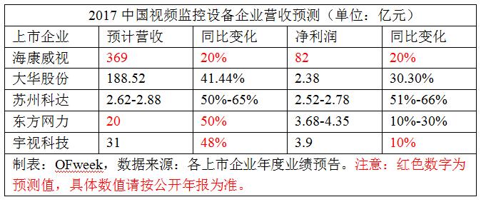 預測:中國視頻監控企業2017業績情況