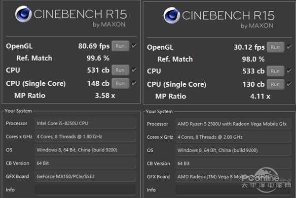 锐龙5 VS Core i5 旗鼓相当的对手还是单方吊打?