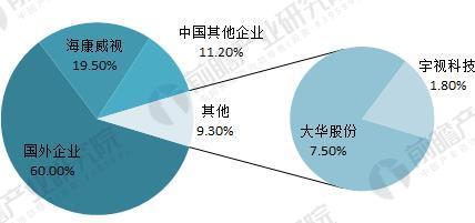 中国视频监控设备市场2023年将突破1900亿元