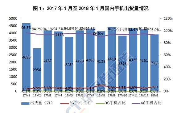 寒冬到来:1月国内智能手机暴跌19.4%