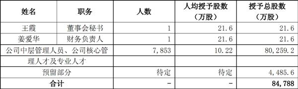 7855员工8.5亿股!联通公布股权激励名单:条件苛刻
