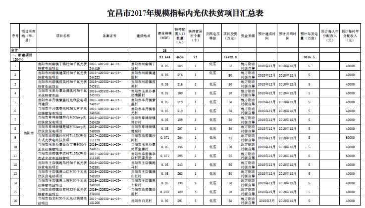 共计26MW 湖北宜昌市下达2017年光伏扶贫建设规模指标(附名单)