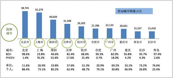 《2017年中国新能源乘用车报告》:十大城市收割一半市场,纯电动比例高