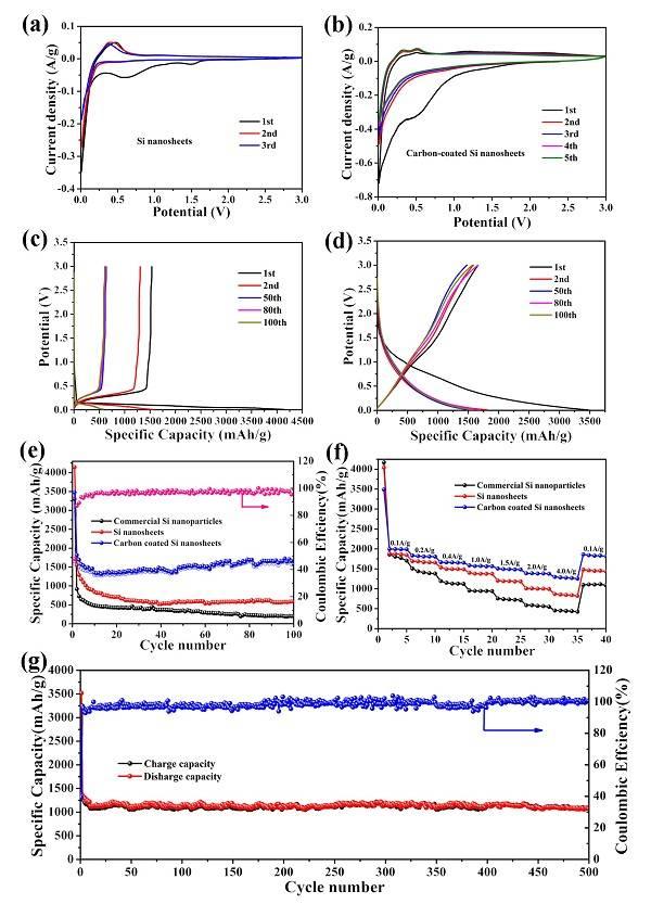 北理工Small: 高性能二维介孔硅纳米片负极
