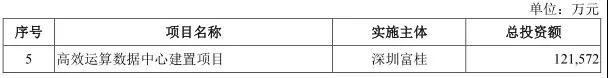富士康首家子公司大陆IPO上市 募资273亿元用于8大项目