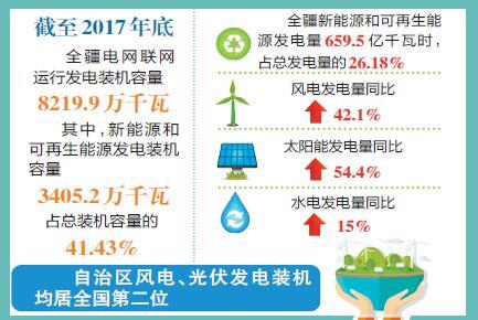 新疆风电、光伏发电装机均居全国第二位