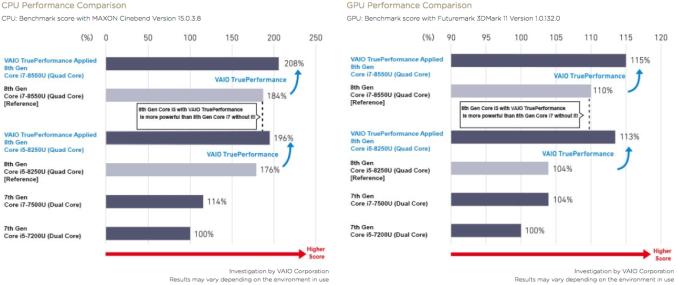 VAIO S笔记本产品线更新 8代酷睿CPU可获长效性能保证