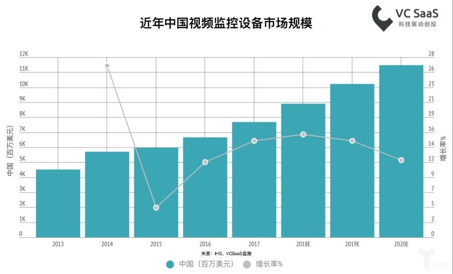 最新国内安防行业数据报告解读:广东育产业沃土,创企入竞争格局