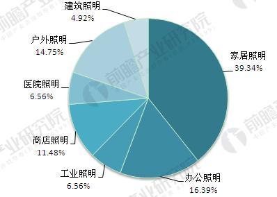 全球照明工程市场前景预测 中国是最大的潜力股