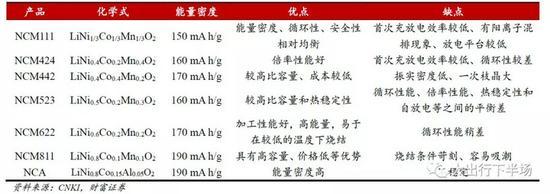 世界第一动力电池大国 中国为何造不出NCA电池?