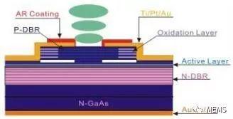 联亚光电将销售利用自有VCSEL开发3D传感解决方案