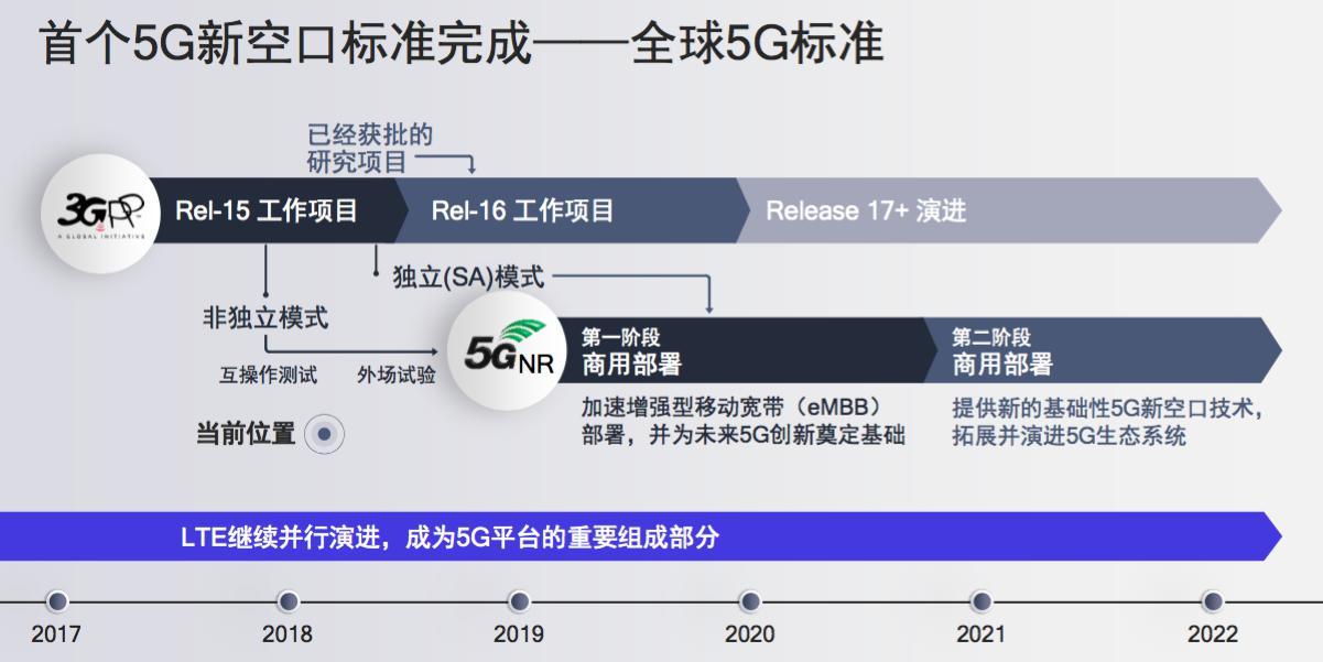 高通徐晧:推动5G新空口在2019年实现eMBB商用部署