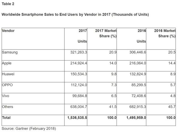 2017年Q4全球手机销量滑坡:华为/小米逆势增长