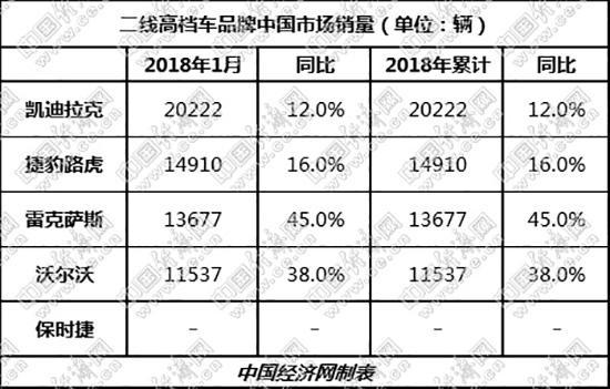 """涛涛不绝:凯迪拉克月销破2万 二线高档迎""""开门红"""""""