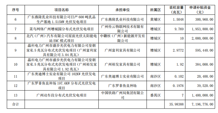广州公示2018年(第一批)光伏发电项目补贴资金名单