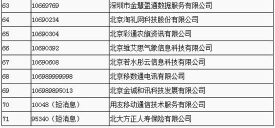 工信部拟收回71个电信网码号资源 联通、乐视网在列