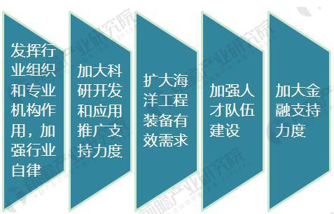 中国海洋工程行业发展现状分析 政策助推海工装备业发展