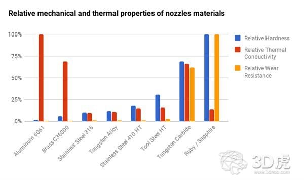 Dyze Design推出具有高流动性和耐磨性的碳化钨喷嘴