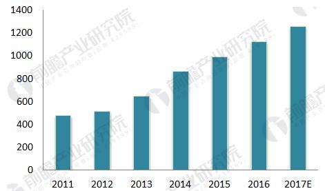 中国智能仪表物联网行业前景预测 智能仪表发展前景广阔