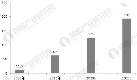 机器视觉行业发展趋势分析 全球市场将超过192亿美元