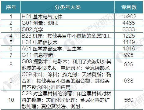 中国半导体激光产业发展现状分析 半导体激光发展前景广阔