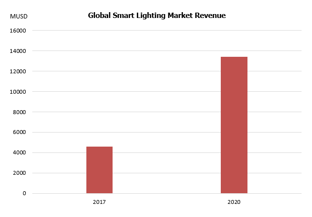 LED智能照明市场发展及通讯技术变革趋势