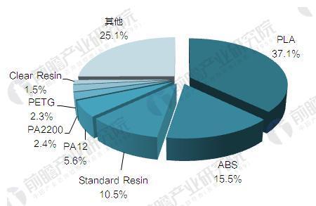 2017年全球3D打印材料市场现状分析 PLA、ABS占据主流