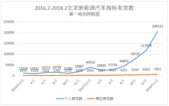 北京5.4万人获得2018年首期新能源汽车指标,超15万人继续轮候
