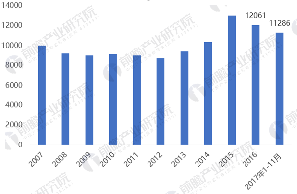 2018年彩神app建设行〓业市场分析
