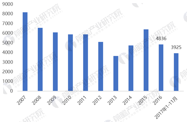 2018年电力建设行业市场分析