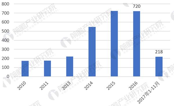 2018年彩神app建设行业市场分析
