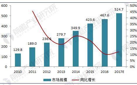 2018年中国污泥处理处置行业现状分析与前景预测