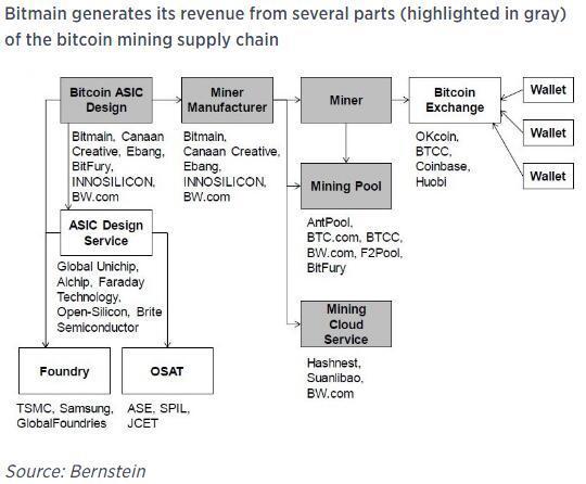 靠卖AI芯片矿机 这家公司4年营利超190亿:相当于英伟达24年营利!