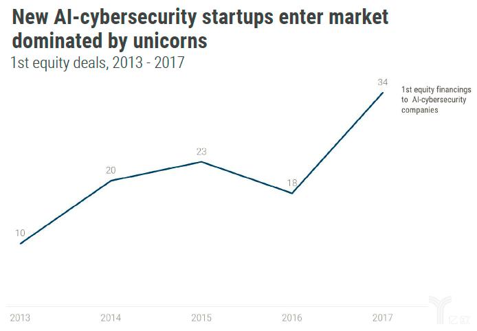 36.5亿美元背后,AI网络安全与传统防御世界的融合