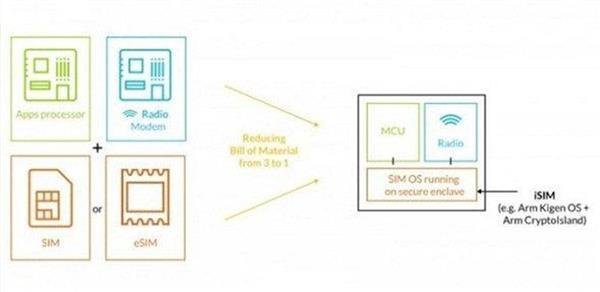 e-SIM新技术如何运用在智能家居和可穿戴设备领域?