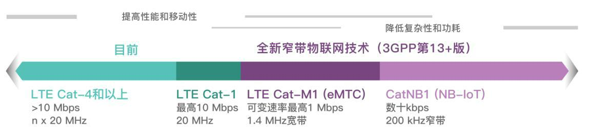 电信物联网实验室对外开放eMTC实验环境