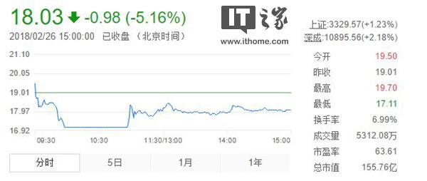 腾讯京东入股,步步高复牌后股价一路下挫至跌停