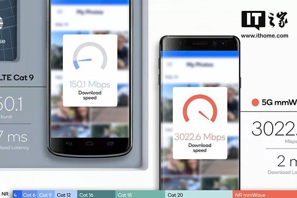 高通模拟5G实际环境:最高速度达3Gbps